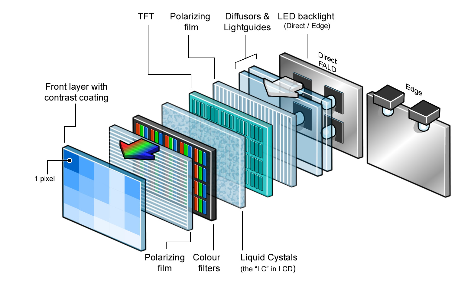 Oled Vs Lcd Flatpanelshd Contrast Control For Lcds Construction