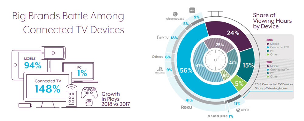 TV platforms - market share 2018