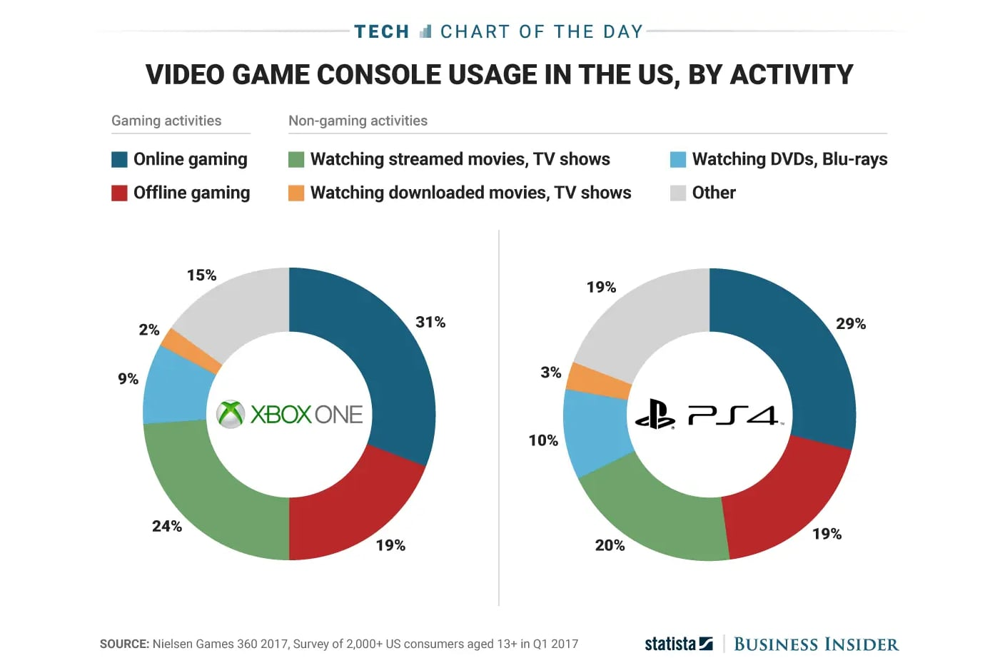 Game console usage