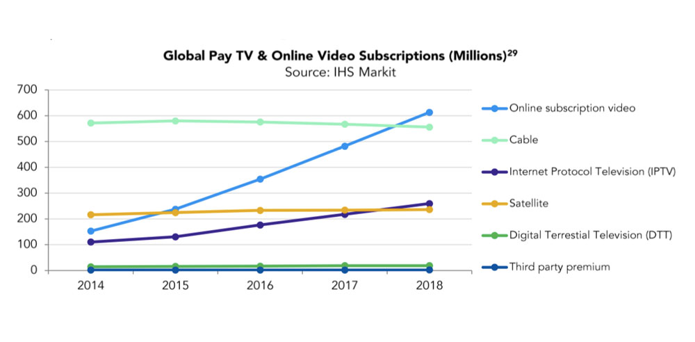 Global streaming and pay TV