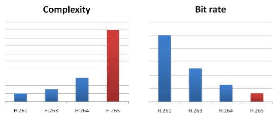 H.265 compared to H.264