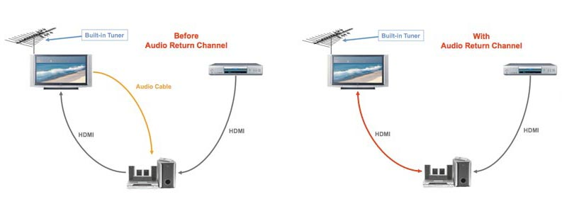 HDMI ARC (Audio Return Channel) and eARC explained - FlatpanelsHD