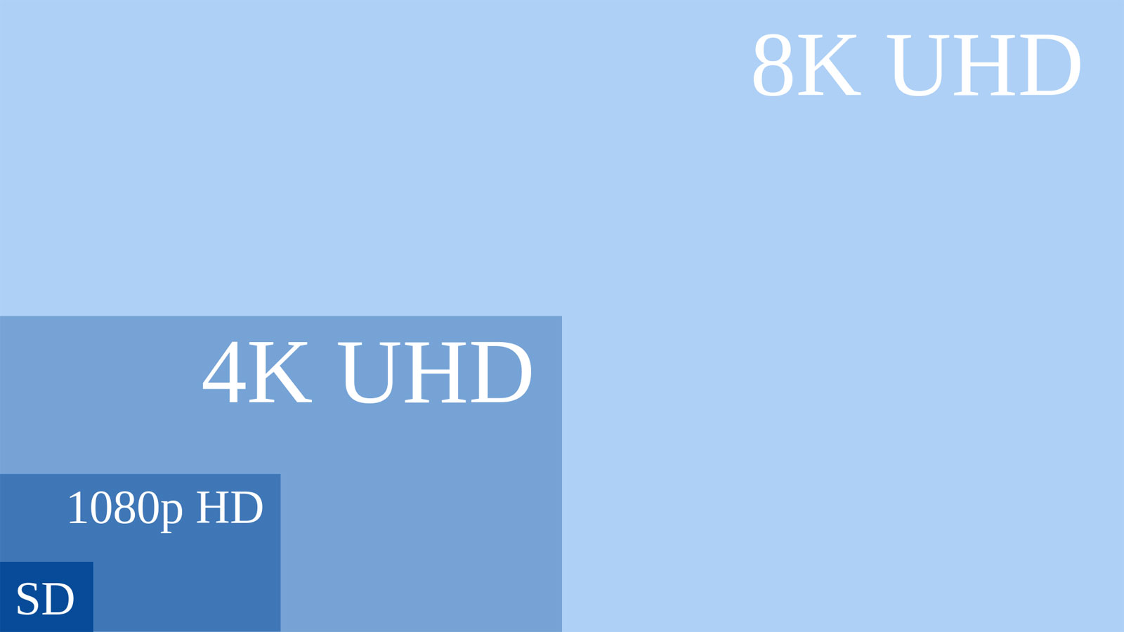 what is ultra hd (4k)? the future of tv explained - flatpanelshd