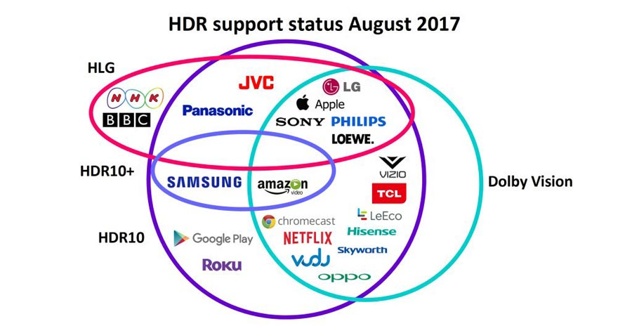HDR format support as of August 2017
