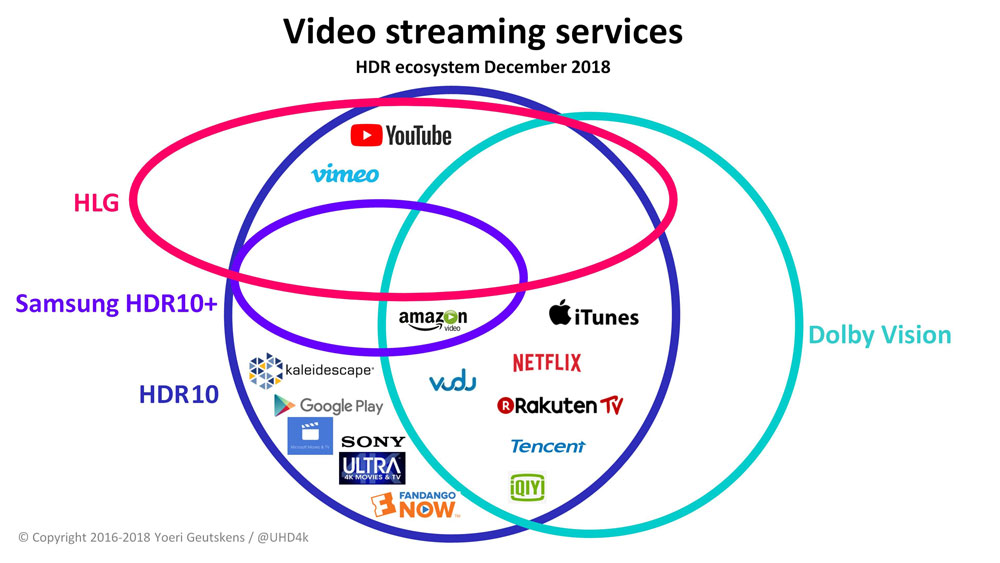 HDR video ecosystem tracker – Streaming services