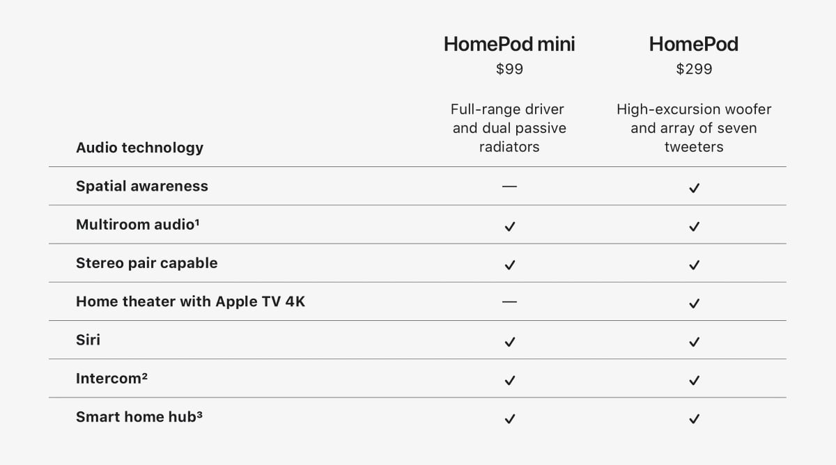 Home theater with Apple TV 4K