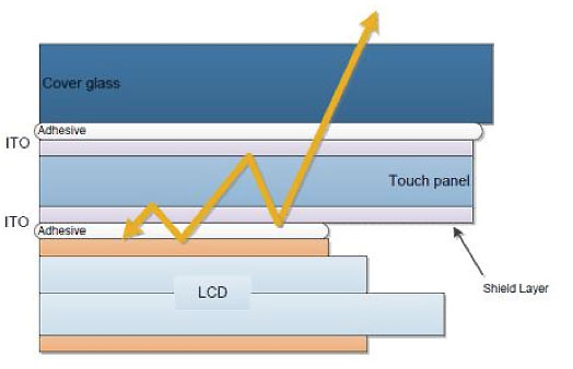 Touch Technology In Smartphones Explained Flatpanelshd