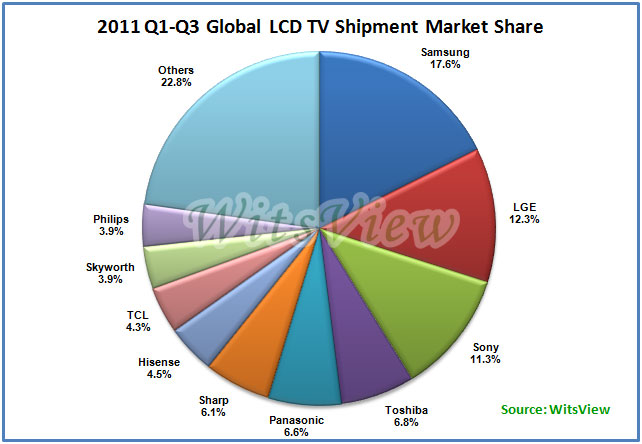 global 3d flat panel tv market The research report mainly covers the present market growth rates (%) of the global 3d motion capture software market  global flat-panel tv ic market 2018.