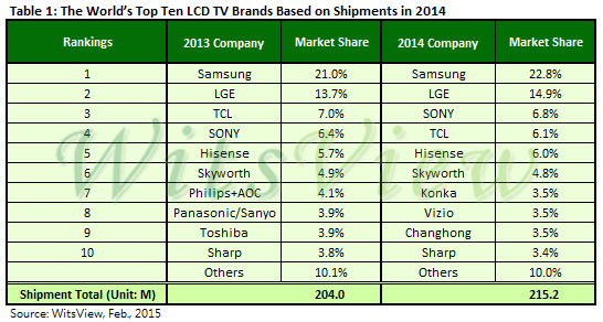Samsung and LG were top TV brands for 2014 - FlatpanelsHD