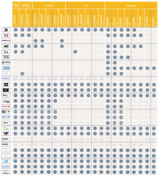 LG 2010 overview