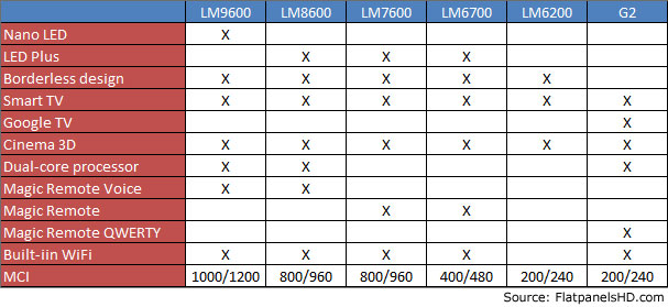 LGs 2012 LED specifications