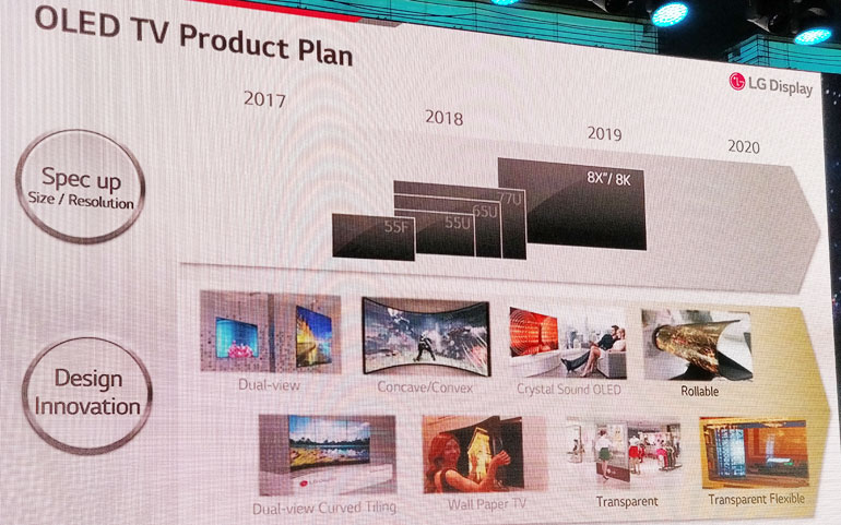 LG Display OLED TV roadmap