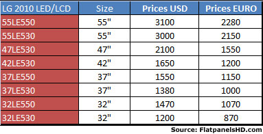 LG 2010 LED prices
