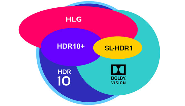 HDR video ecosystem tracker