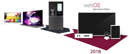 webOS Open Source