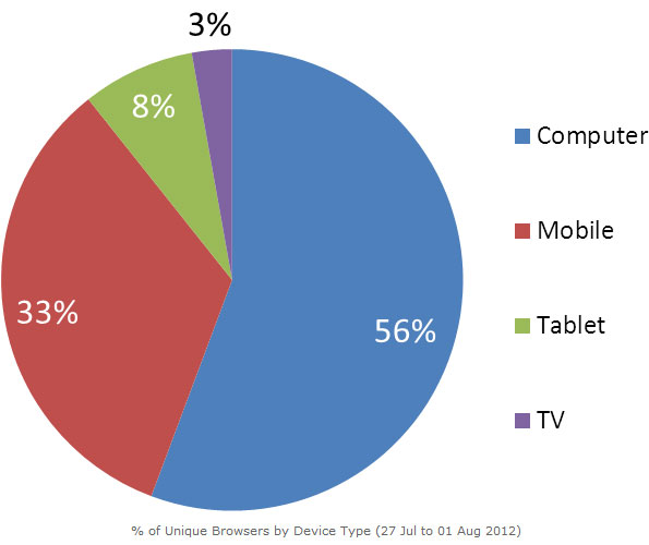 Smart TVs are not the preferred device for TV streaming