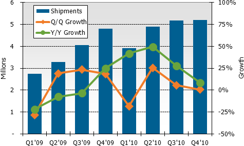 Plasma TV market on the rise - FlatpanelsHD