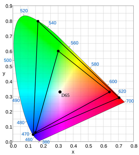 Rec.2020 color gamut