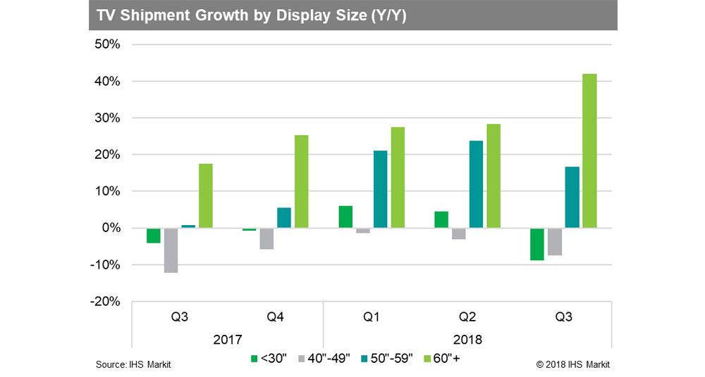 TV shipments by screen size