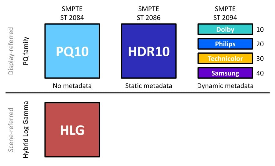 Six Pillars of UHD
