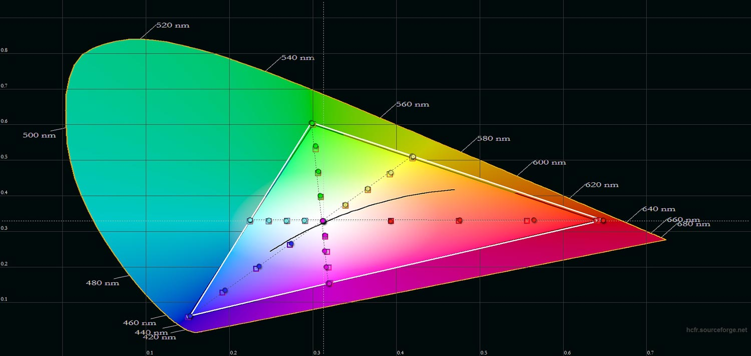 Color gamut ratings - Calibration