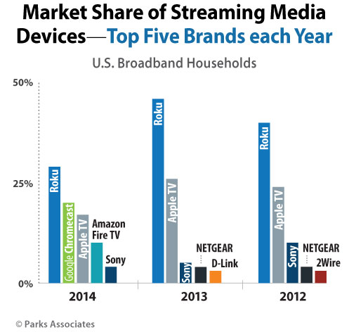 Sales of streaming media players