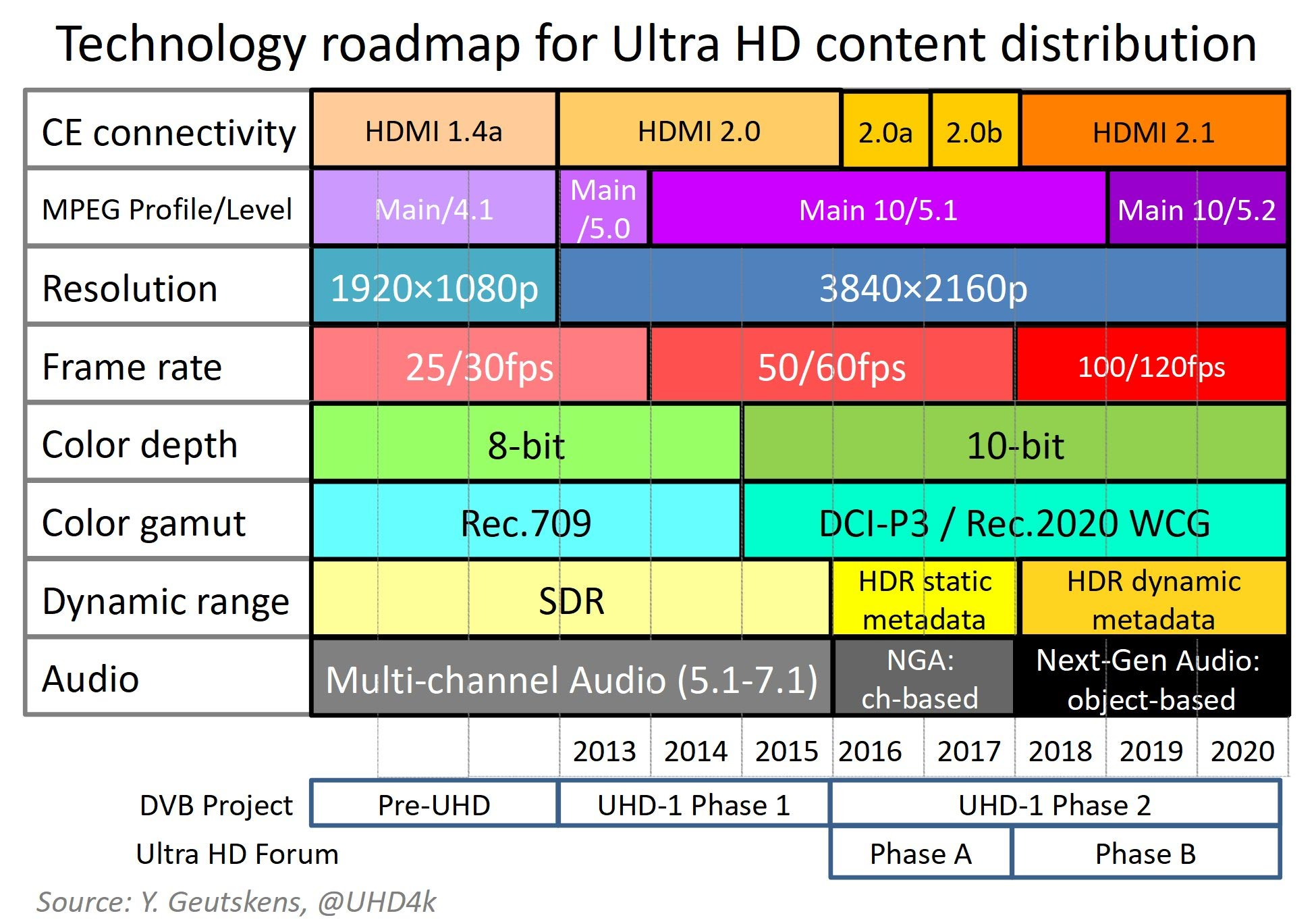 Technology roadmap for Ultra HD
