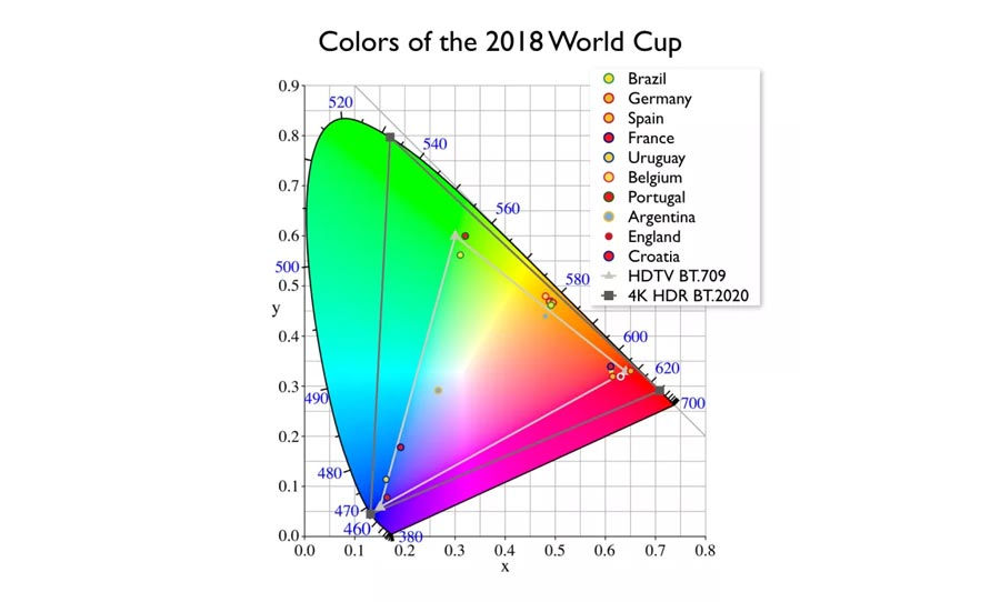 World Cup 2018 in HDR