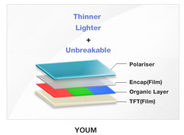 Samsung YOUM; flexible OLED panels